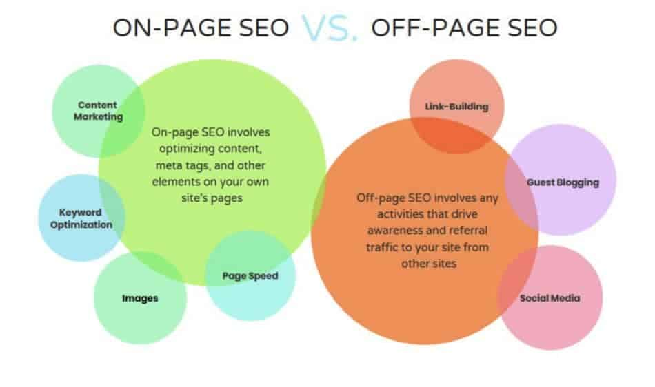 what is business listing in seo